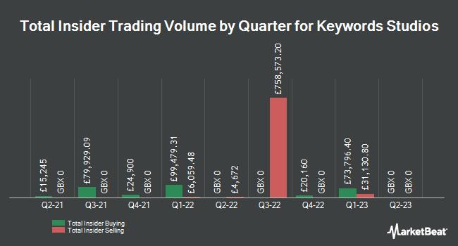 Insider Trades by Quarter for Keywords Studios PLC (LON:KWS)