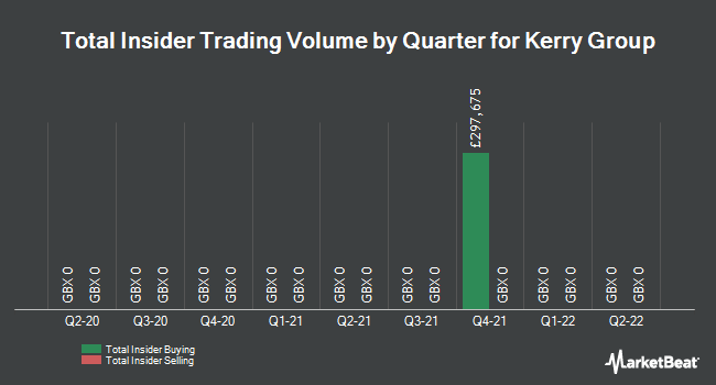 Insider Trades by Quarter for Kerry Group Public Ltd Co (LON:KYGA)