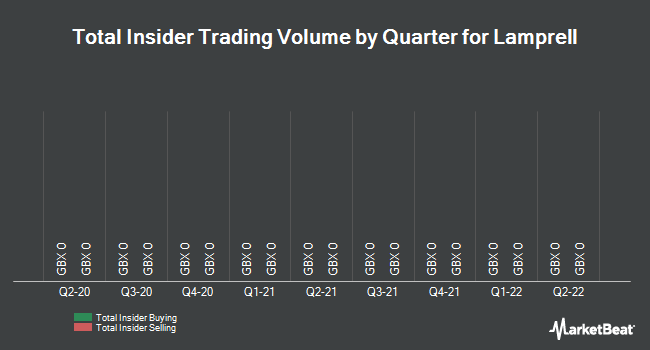 Insider Trades by Quarter for Lamprell (LON:LAM)
