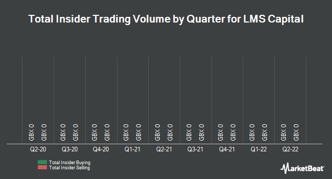 Insider Trades by Quarter for LMS Capital (LON:LMS)