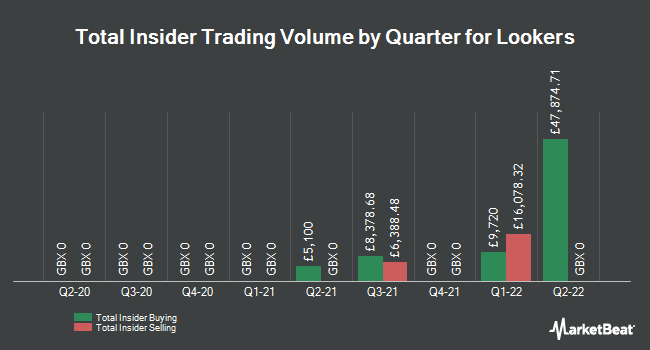 Insider Trades by Quarter for Lookers PLC (LON:LOOK)