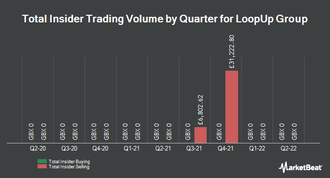 Insider Trades by Quarter for LoopUp Group (LON:LOOP)