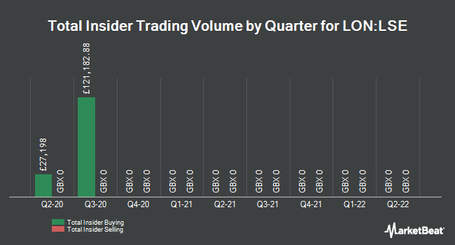Insider Trades by Quarter for London Stock Exchange Group Plc (LON:LSE)