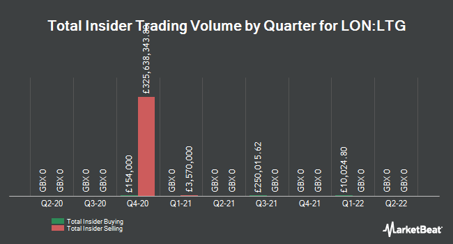 Insider Trades by Quarter for Learning Technologies Group PLC (LON:LTG)