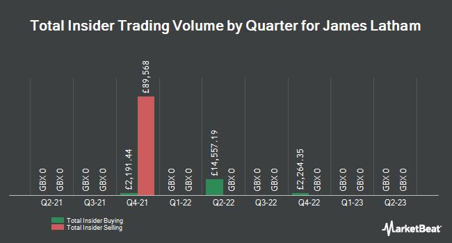 Insider Trades by Quarter for James Latham plc (LON:LTHM)