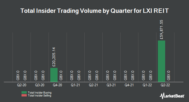Insider Trades by Quarter for LXi REIT (LON:LXI)
