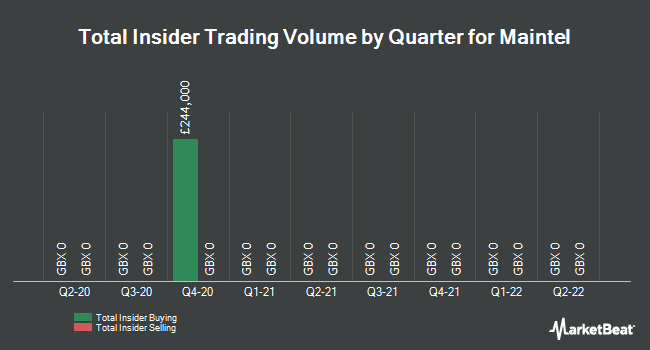 Insider Trades by Quarter for Maintel Holdings plc (LON:MAI)