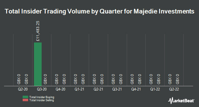 Insider Trading History for Majedie Investments (LON:MAJE)