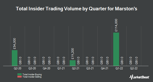 Insider Trades by Quarter for Marston`s PLC (LON:MARS)