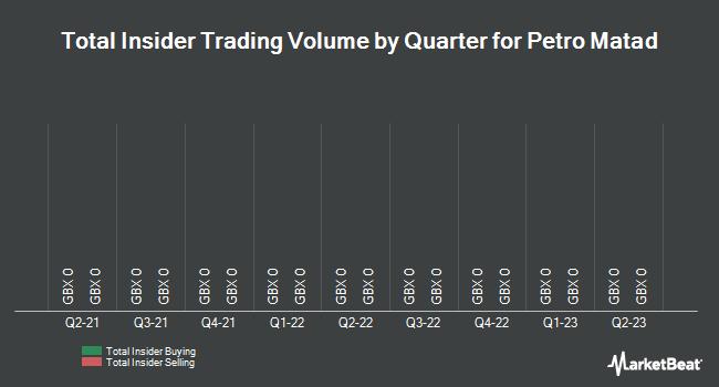 Insider Trades by Quarter for Petro Matad (LON:MATD)