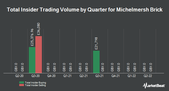 Insider Trades by Quarter for Michelmersh Brick Holdings Plc (LON:MBH)