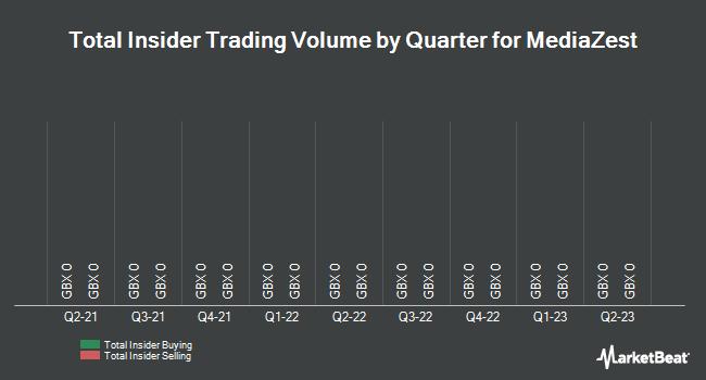 Insider Trading History for MediaZest (LON:MDZ)