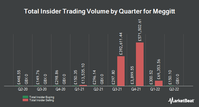 Insider Buying and Selling by Quarter for Meggitt (LON:MGGT)