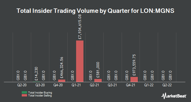 Insider Trades by Quarter for Morgan Sindall Group PLC (LON:MGNS)