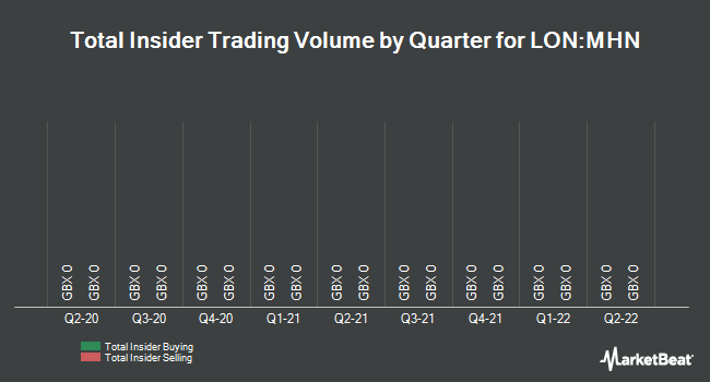 Insider Trades by Quarter for Menhaden Capital (LON:MHN)