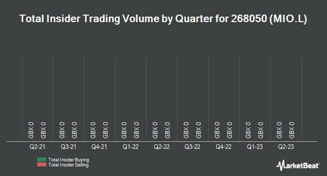 Insider Trades by Quarter for Minco (LON:MIO)