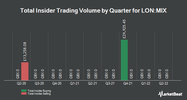 Insider Trades by Quarter for Mobeus Income & Growth VCT (LON:MIX)