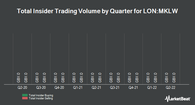 Insider Trades by Quarter for A & J Mucklow Group P L C (LON:MKLW)