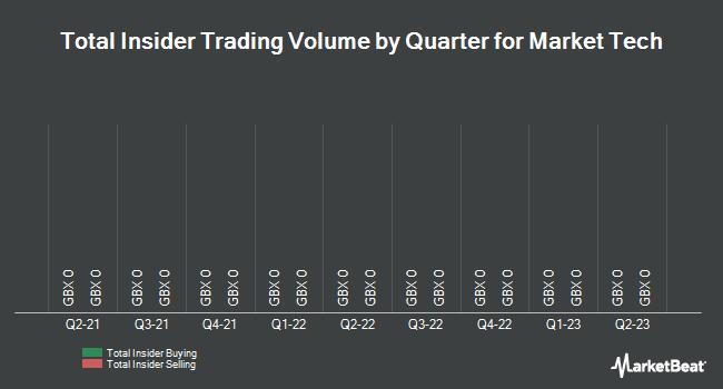 Insider Trades by Quarter for Market Tech Holdings Ltd (LON:MKT)