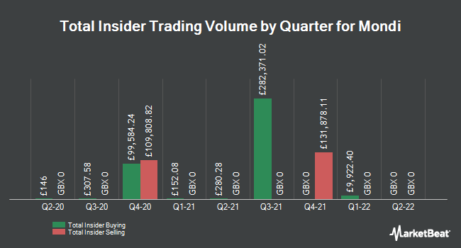 Insider Trades by Quarter for Mondi Plc (LON:MNDI)