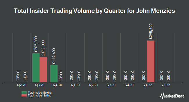 Insider Trades by Quarter for John Menzies (LON:MNZS)