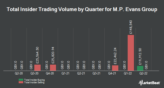 Insider Trading History for M P Evans Group (LON:MPE)