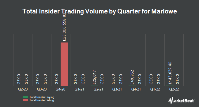 Insider Trades by Quarter for Marlowe PLC (LON:MRL)