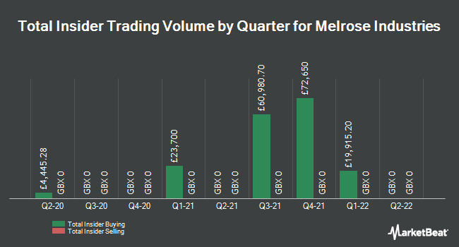 Insider Trades by Quarter for Melrose Industries PLC (LON:MRO)