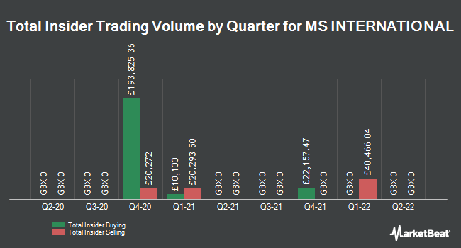 Insider Trades by Quarter for MS International plc (LON:MSI)