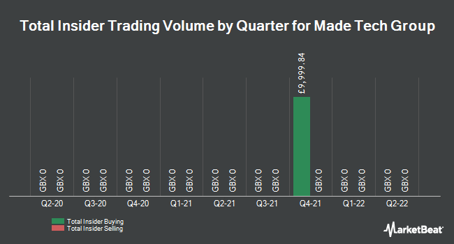 Insider Trades by Quarter for Gattaca PLC (LON:MTEC)