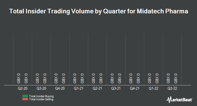 Insider Trades by Quarter for Midatech Pharma PLC (LON:MTPH)