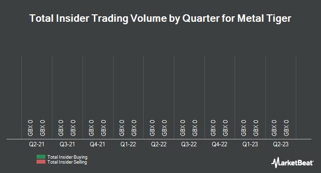 Insider Trades by Quarter for Metal Tiger PLC (LON:MTR)