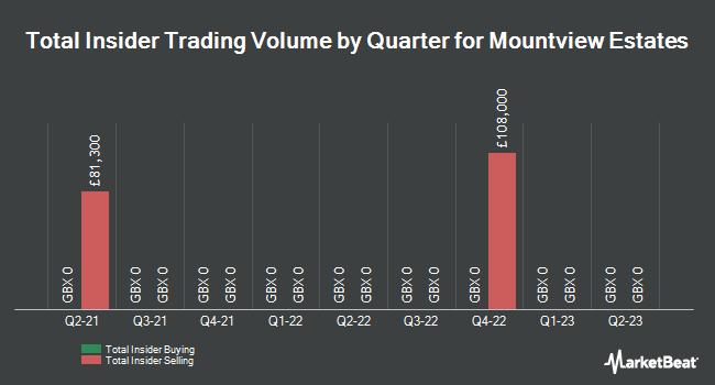 Insider Trading History for Mountview Estates (LON:MTVW)