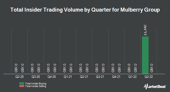 Insider Trades by Quarter for Mulberry Group PLC (LON:MUL)