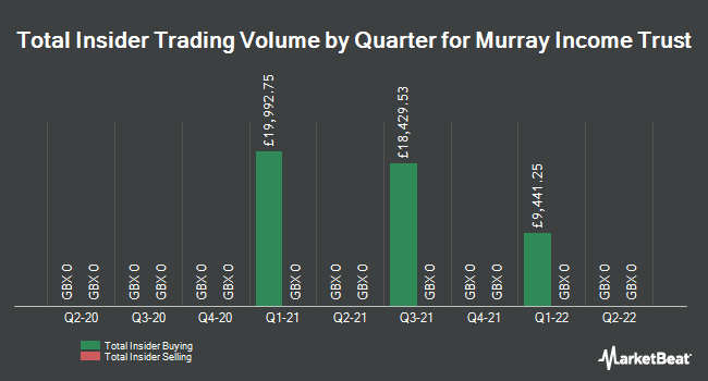 Insider Trades by Quarter for Murray Income Trust (LON:MUT)