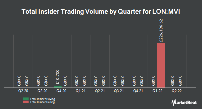 Insider Trades by Quarter for Marwyn Value Investors (LON:MVI)