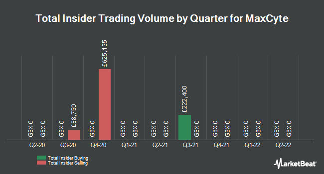 Insider Trades by Quarter for MaxCyte (LON:MXCT)