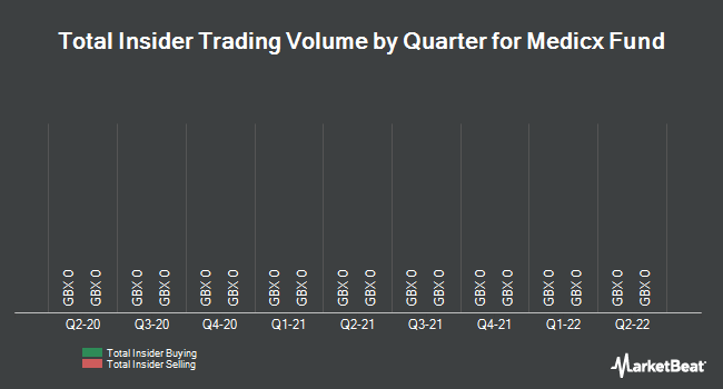 Insider Trades by Quarter for Medicx Fund (LON:MXF)