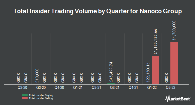 Insider Trades by Quarter for Nanoco Group PLC (LON:NANO)