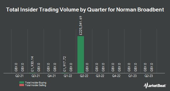 Insider Trading History for Norman Broadbent (LON:NBB)