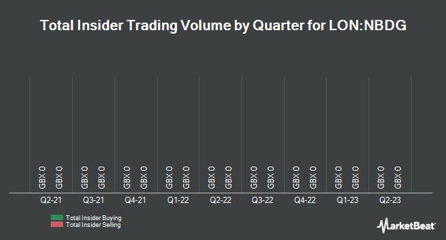 Insider Trading History for NB Distressed Debt Inv (LON:NBDG)