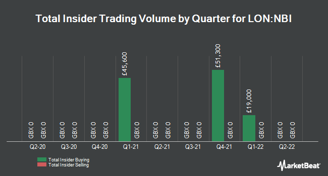 Insider Trades by Quarter for Northbridge Industrial Services Plc (LON:NBI)