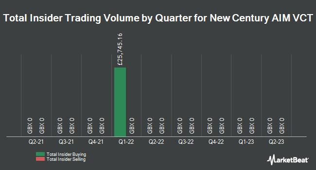Insider Trading History for New Century AIM VCT (LON:NCA)