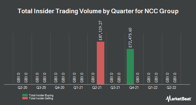 Insider Trades by Quarter for NCC Group plc (LON:NCC)