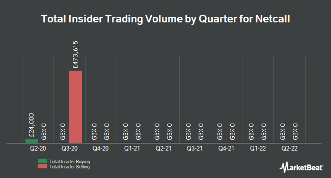 Insider Trades by Quarter for Netcall (LON:NET)