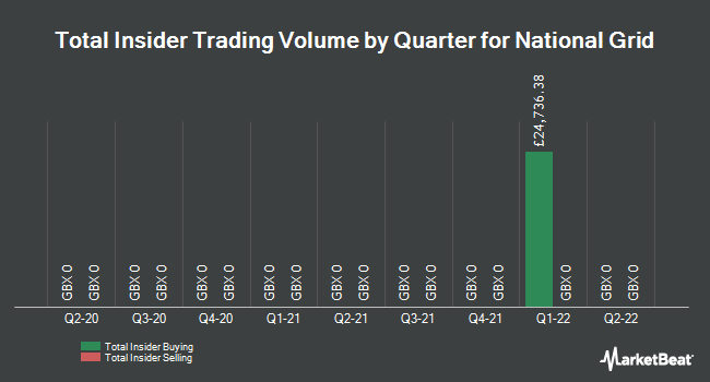 Insider Trades by Quarter for National Grid plc (LON:NG)