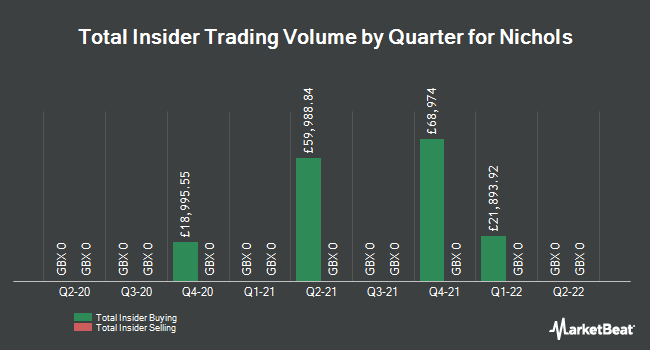 Insider Trades by Quarter for Nichols plc (LON:NICL)