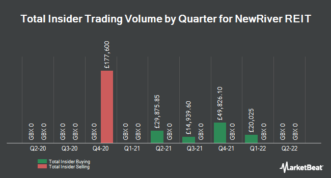 Insider Trades by Quarter for Newriver Reit (LON:NRR)