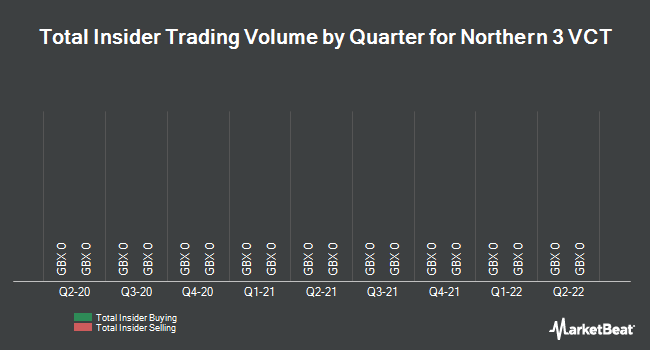 Insider Trades by Quarter for Northern 3 VCT (LON:NTN)