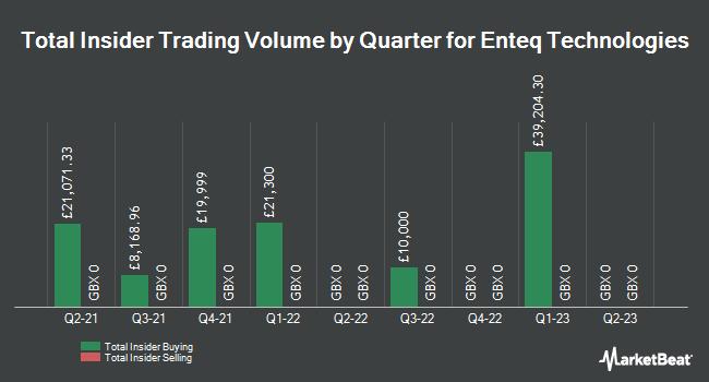 Insider Trades by Quarter for Enteq Upstream PLC (LON:NTQ)